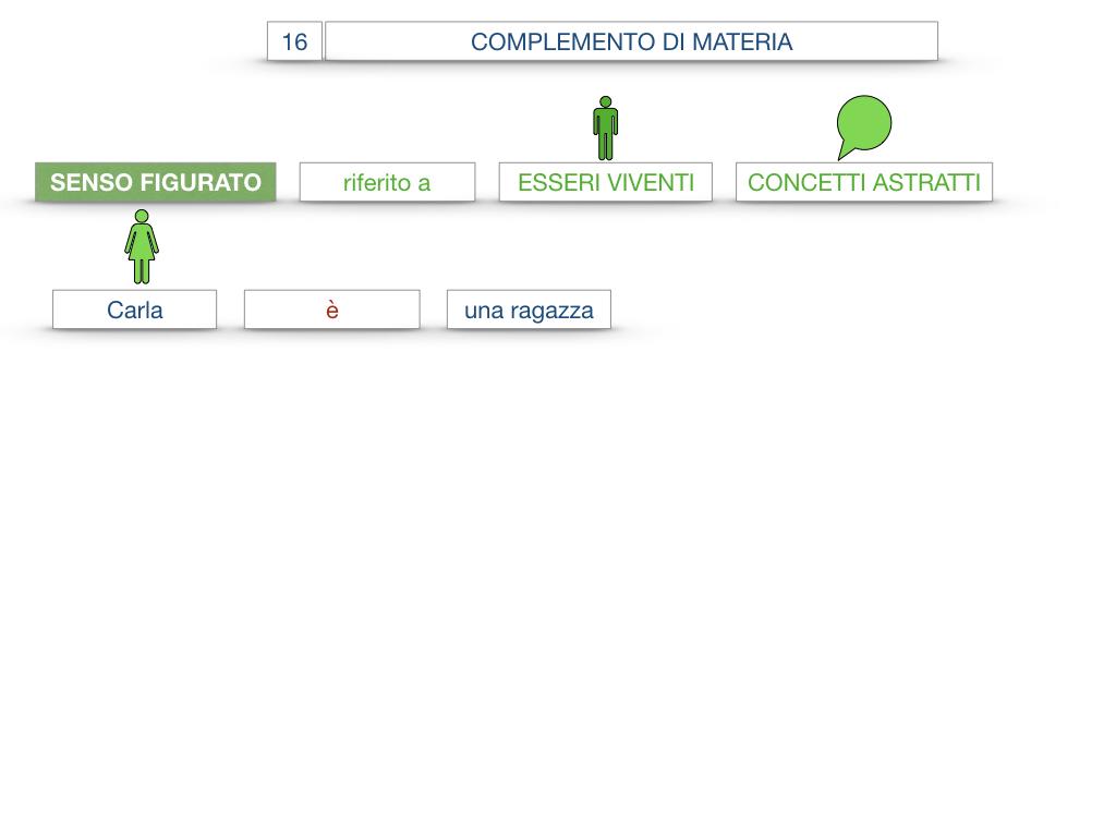 27. I COMPLEMENTI_ARGOMENTO E MATERIA_SIMULAZIONE.092