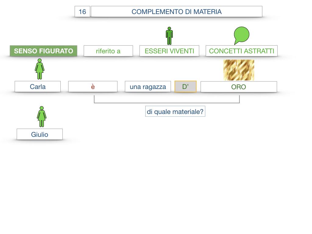 27. I COMPLEMENTI_ARGOMENTO E MATERIA_SIMULAZIONE.095