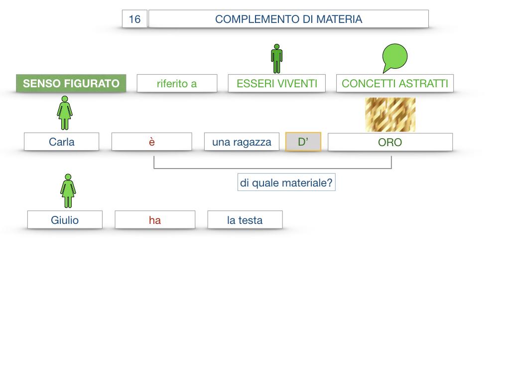 27. I COMPLEMENTI_ARGOMENTO E MATERIA_SIMULAZIONE.096