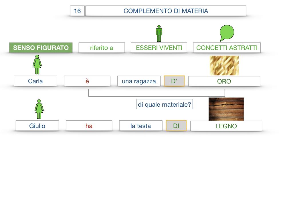 27. I COMPLEMENTI_ARGOMENTO E MATERIA_SIMULAZIONE.097