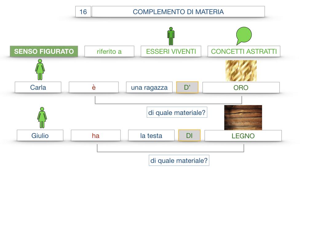 27. I COMPLEMENTI_ARGOMENTO E MATERIA_SIMULAZIONE.098
