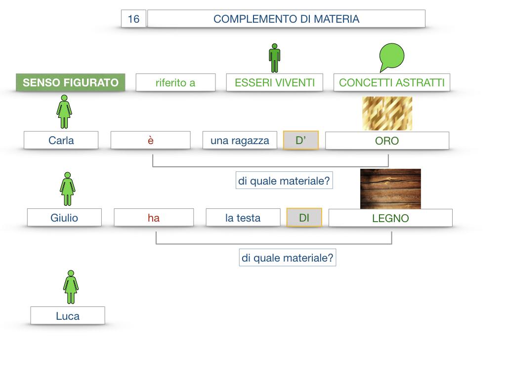 27. I COMPLEMENTI_ARGOMENTO E MATERIA_SIMULAZIONE.099