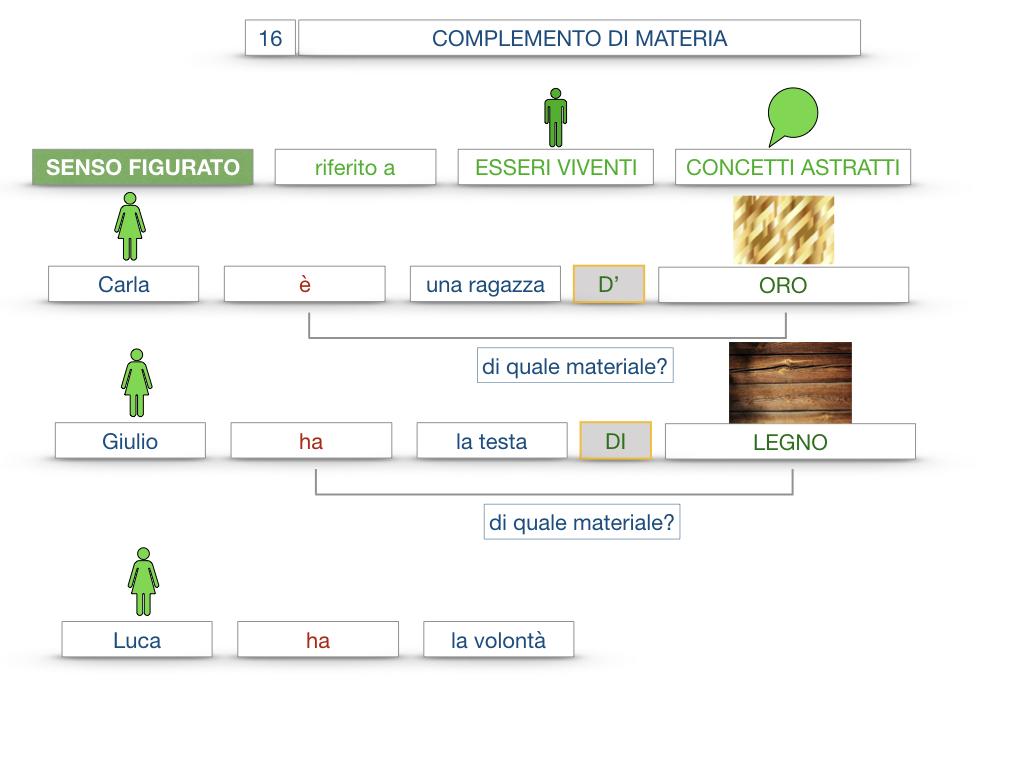 27. I COMPLEMENTI_ARGOMENTO E MATERIA_SIMULAZIONE.100