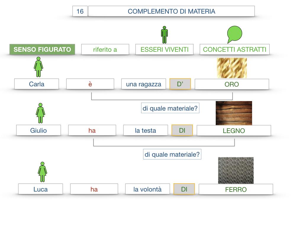 27. I COMPLEMENTI_ARGOMENTO E MATERIA_SIMULAZIONE.101