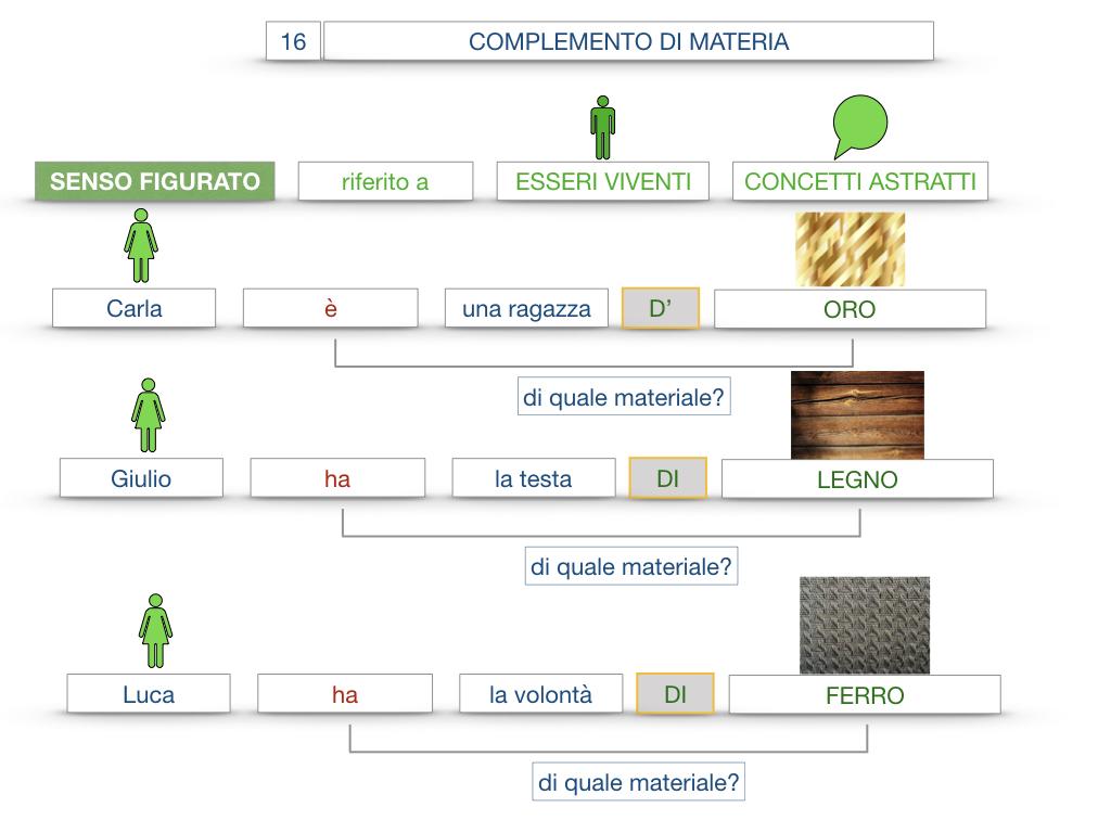 27. I COMPLEMENTI_ARGOMENTO E MATERIA_SIMULAZIONE.102