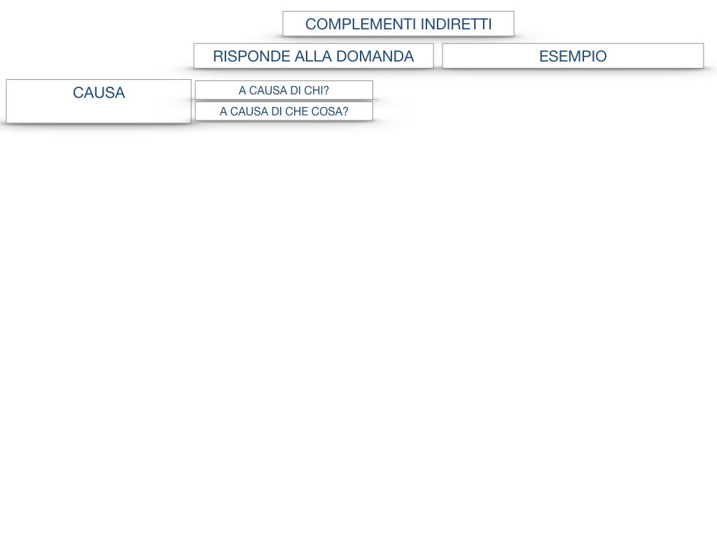 27. I COMPLEMENTI_ARGOMENTO E MATERIA_SIMULAZIONE.129