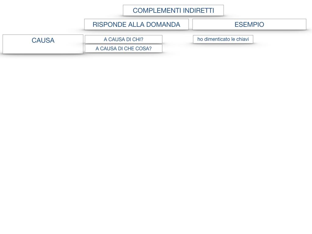 27. I COMPLEMENTI_ARGOMENTO E MATERIA_SIMULAZIONE.130
