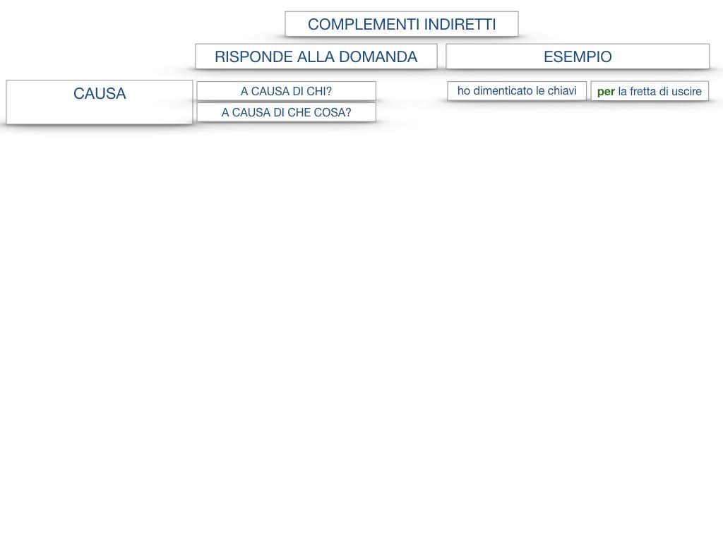 27. I COMPLEMENTI_ARGOMENTO E MATERIA_SIMULAZIONE.131