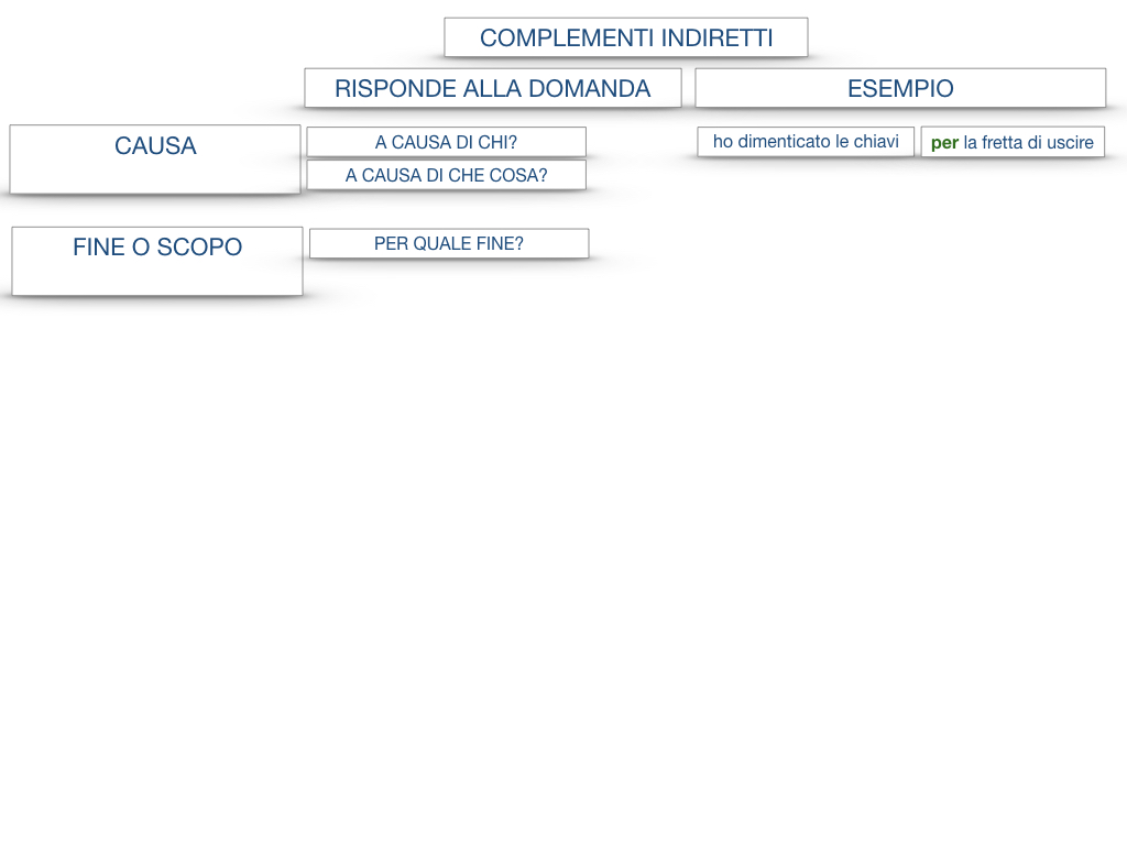 27. I COMPLEMENTI_ARGOMENTO E MATERIA_SIMULAZIONE.132