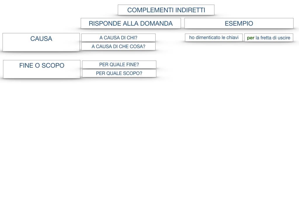 27. I COMPLEMENTI_ARGOMENTO E MATERIA_SIMULAZIONE.133