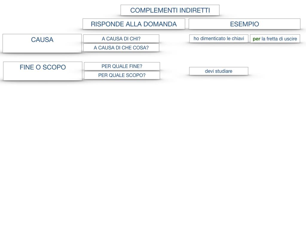 27. I COMPLEMENTI_ARGOMENTO E MATERIA_SIMULAZIONE.134