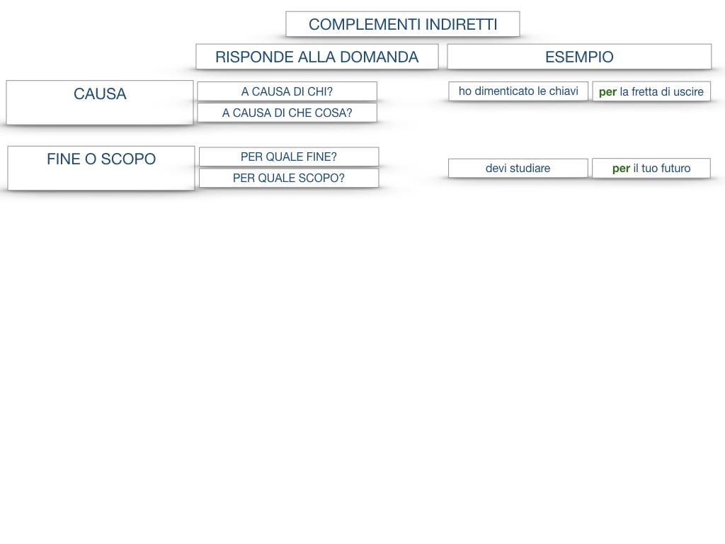 27. I COMPLEMENTI_ARGOMENTO E MATERIA_SIMULAZIONE.135