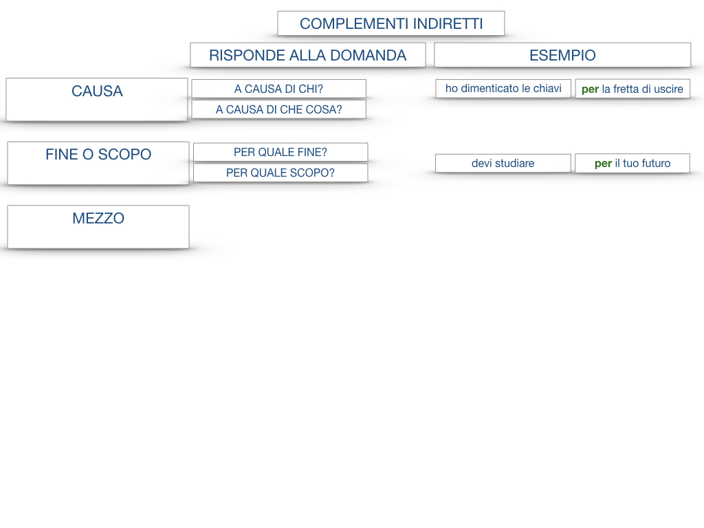 27. I COMPLEMENTI_ARGOMENTO E MATERIA_SIMULAZIONE.136