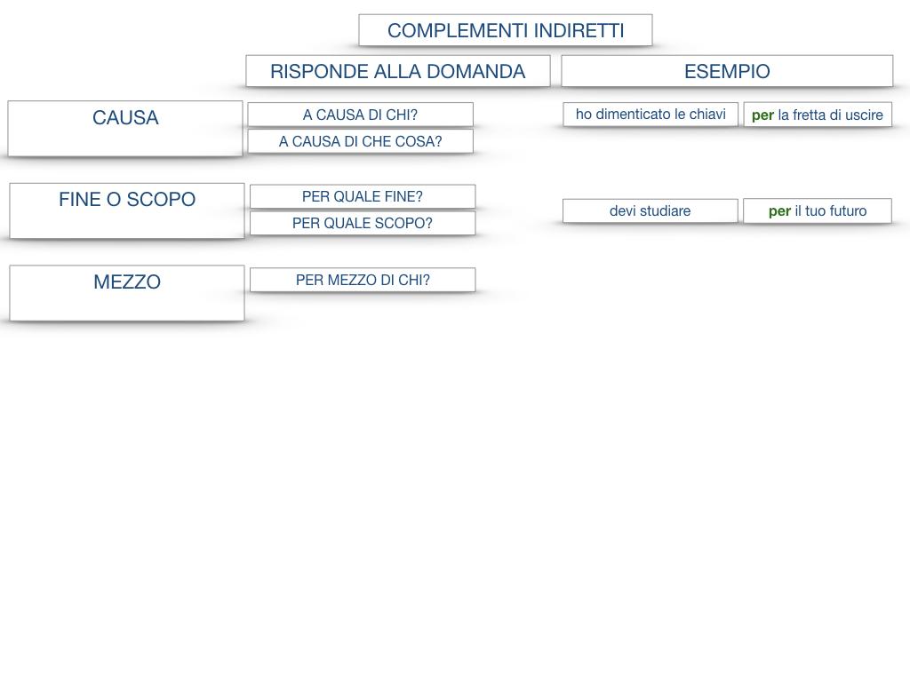 27. I COMPLEMENTI_ARGOMENTO E MATERIA_SIMULAZIONE.137