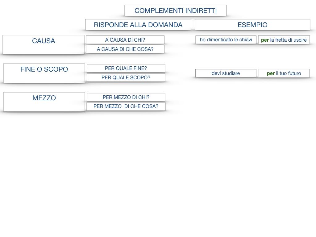 27. I COMPLEMENTI_ARGOMENTO E MATERIA_SIMULAZIONE.138