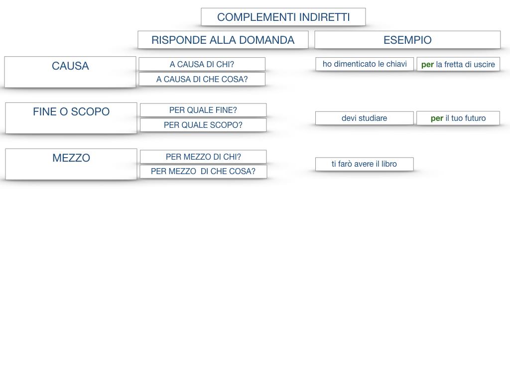 27. I COMPLEMENTI_ARGOMENTO E MATERIA_SIMULAZIONE.139
