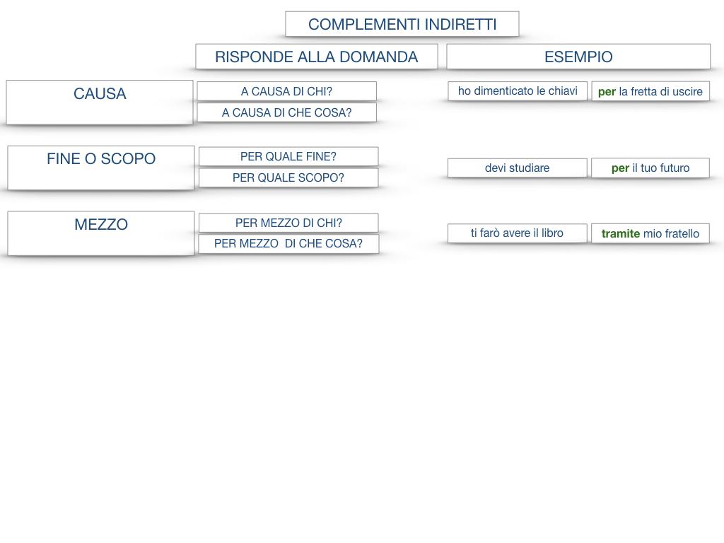 27. I COMPLEMENTI_ARGOMENTO E MATERIA_SIMULAZIONE.140