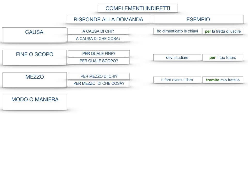27. I COMPLEMENTI_ARGOMENTO E MATERIA_SIMULAZIONE.141