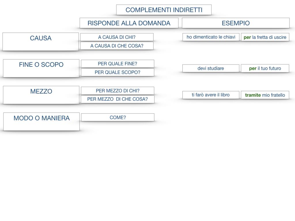 27. I COMPLEMENTI_ARGOMENTO E MATERIA_SIMULAZIONE.142