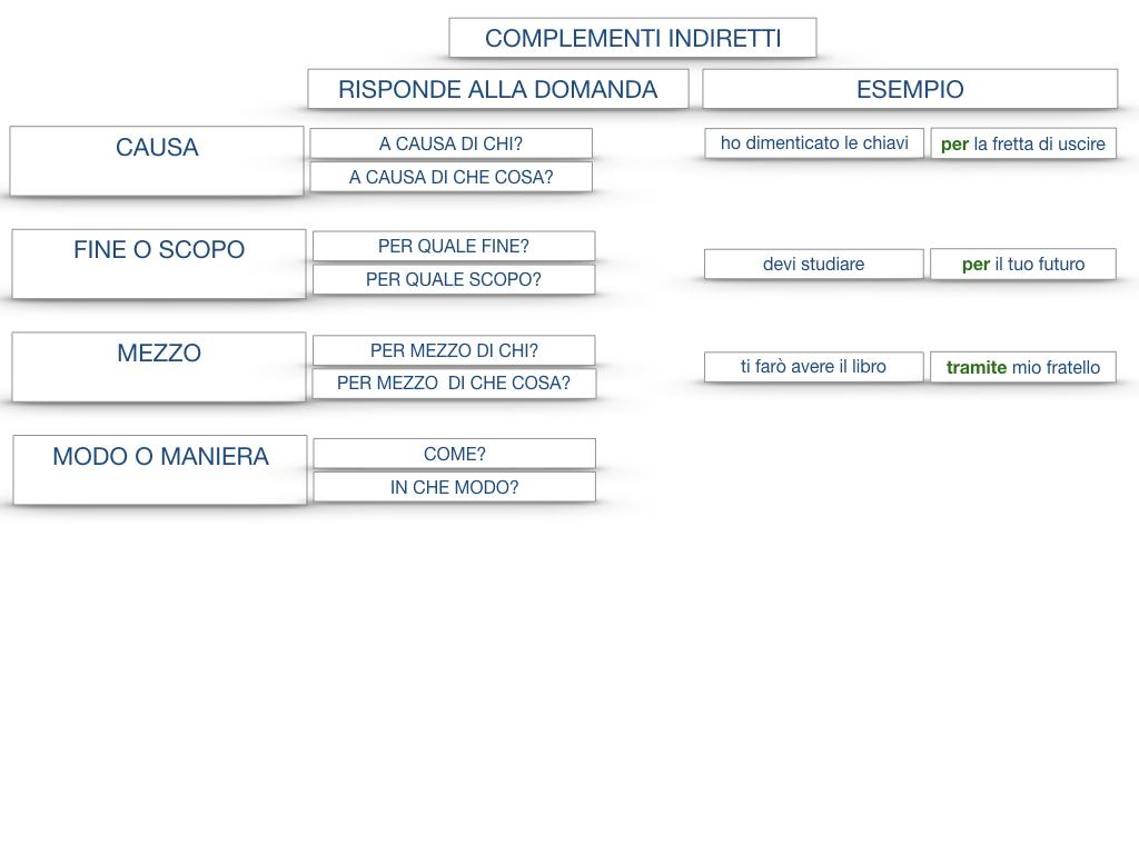 27. I COMPLEMENTI_ARGOMENTO E MATERIA_SIMULAZIONE.143