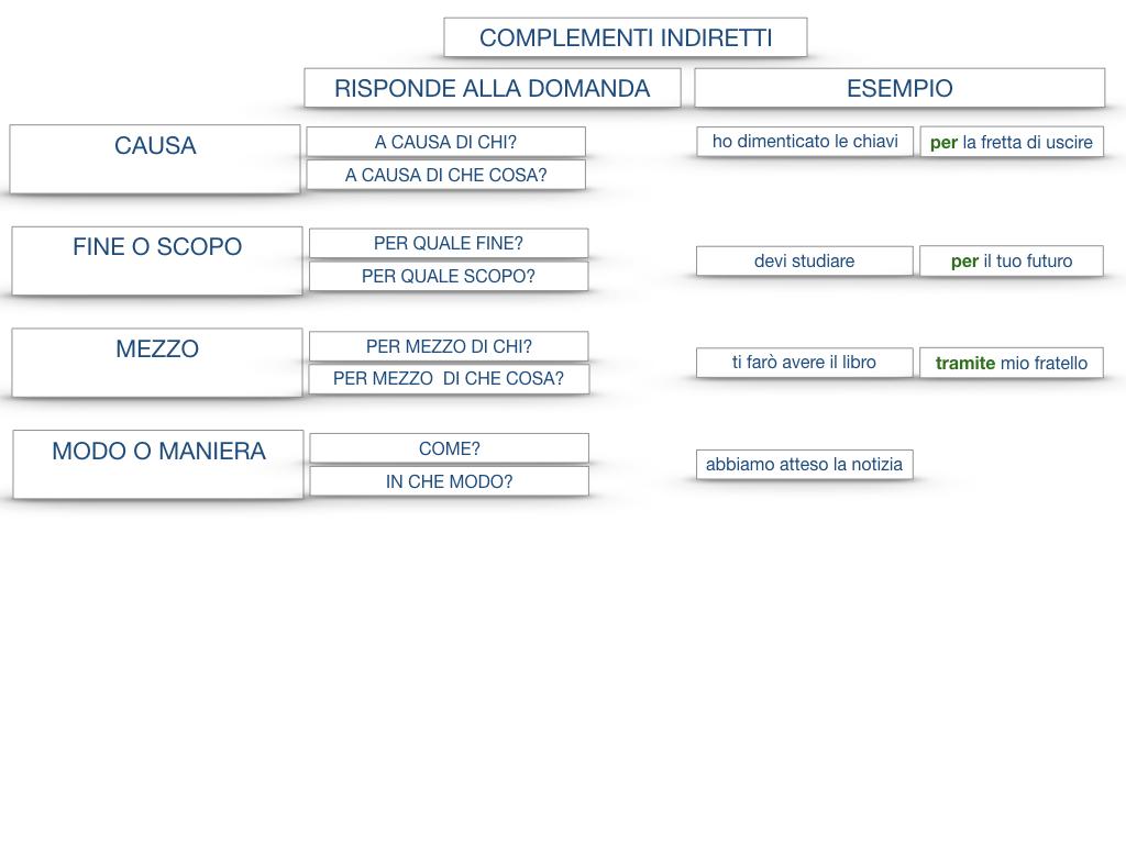27. I COMPLEMENTI_ARGOMENTO E MATERIA_SIMULAZIONE.144