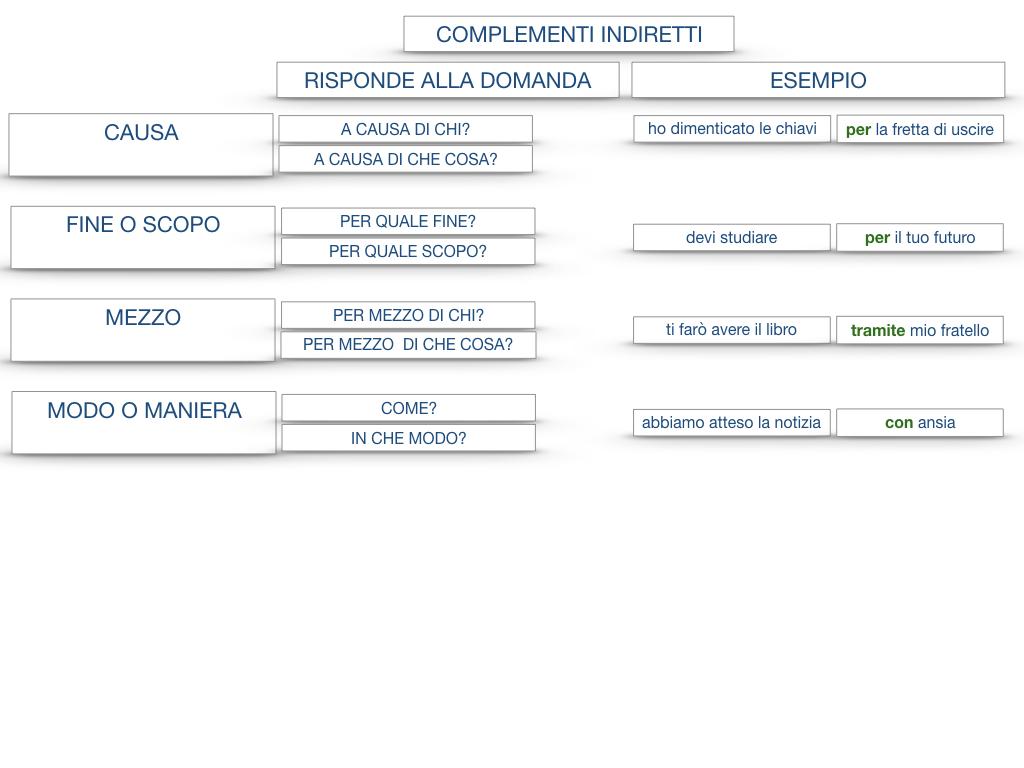 27. I COMPLEMENTI_ARGOMENTO E MATERIA_SIMULAZIONE.145