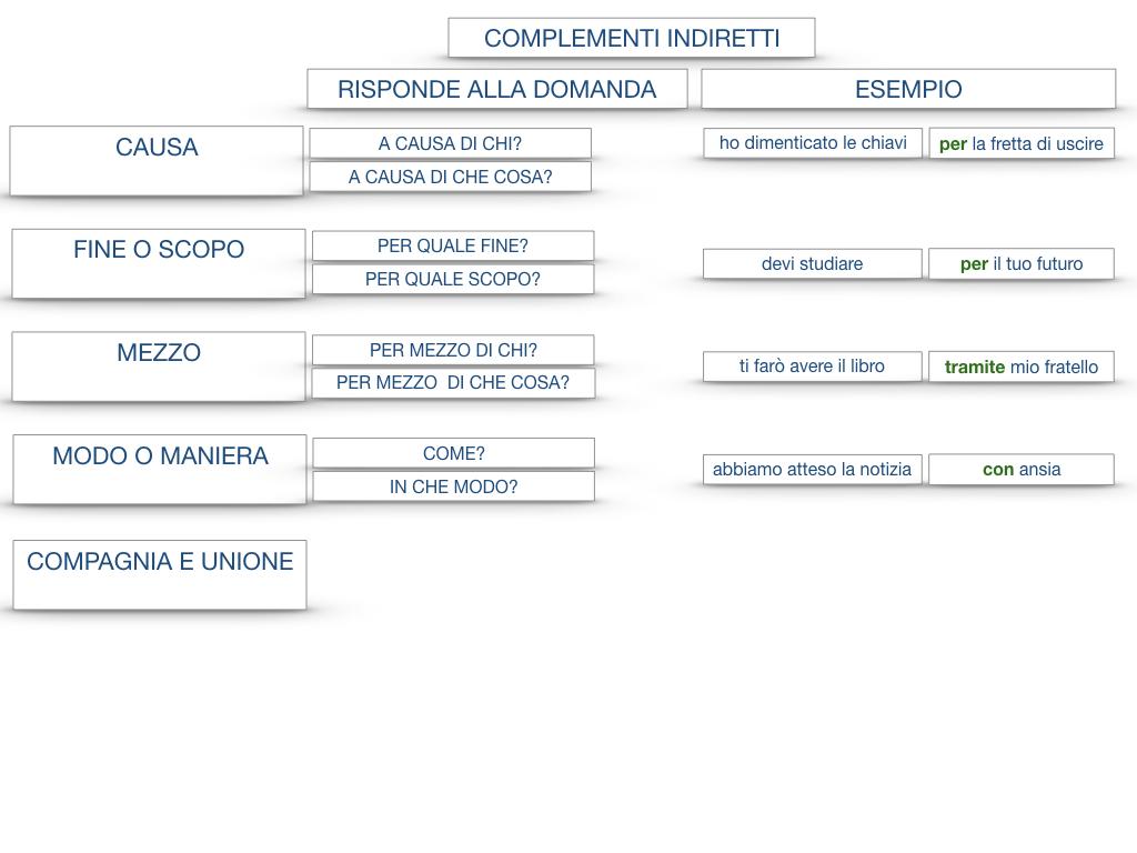 27. I COMPLEMENTI_ARGOMENTO E MATERIA_SIMULAZIONE.146