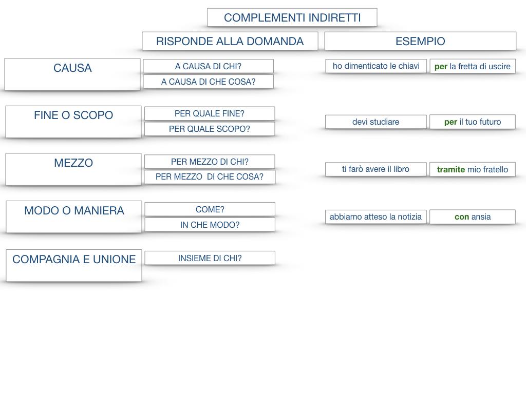 27. I COMPLEMENTI_ARGOMENTO E MATERIA_SIMULAZIONE.147