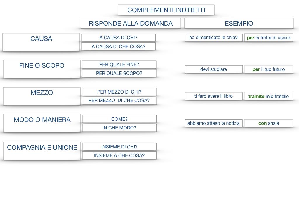 27. I COMPLEMENTI_ARGOMENTO E MATERIA_SIMULAZIONE.148