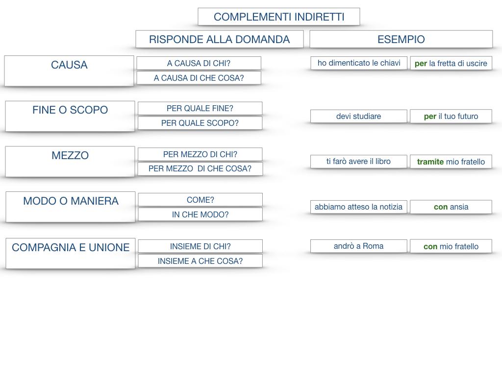 27. I COMPLEMENTI_ARGOMENTO E MATERIA_SIMULAZIONE.149