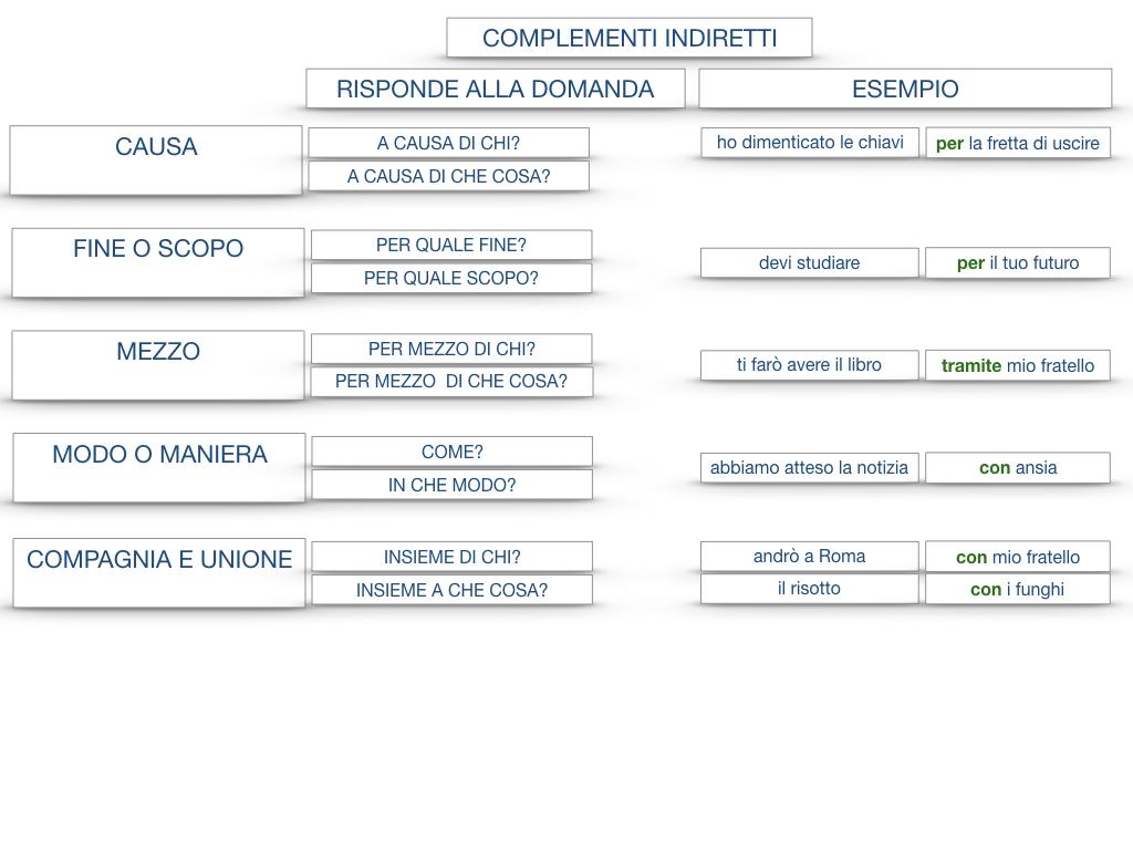 27. I COMPLEMENTI_ARGOMENTO E MATERIA_SIMULAZIONE.150