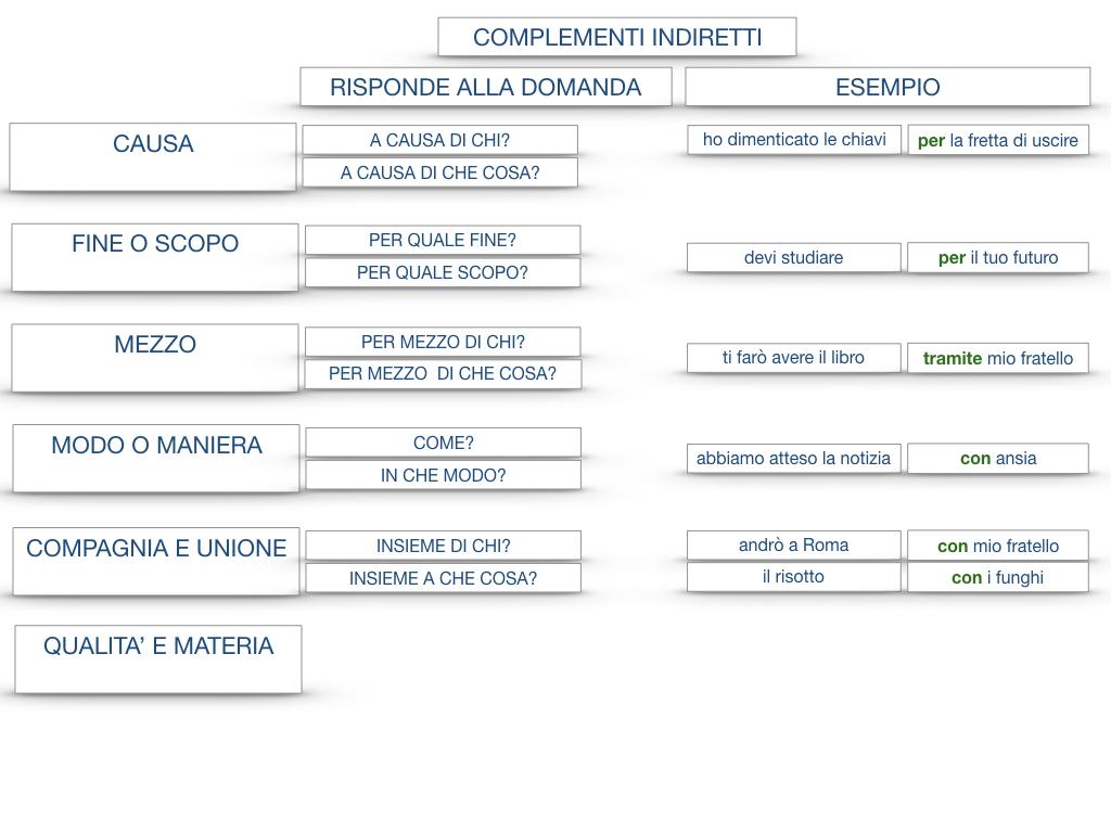 27. I COMPLEMENTI_ARGOMENTO E MATERIA_SIMULAZIONE.151
