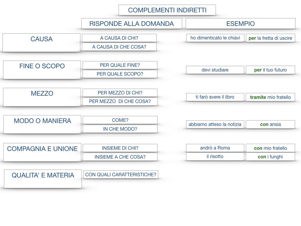27. I COMPLEMENTI_ARGOMENTO E MATERIA_SIMULAZIONE.152