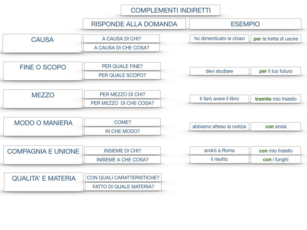 27. I COMPLEMENTI_ARGOMENTO E MATERIA_SIMULAZIONE.153