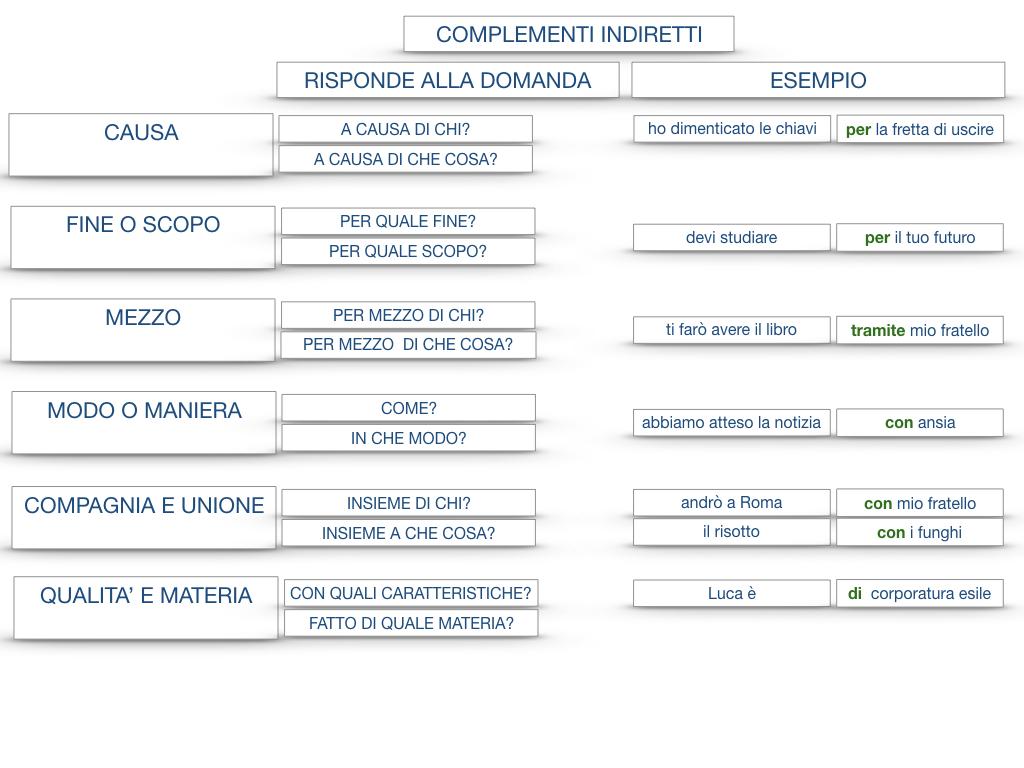 27. I COMPLEMENTI_ARGOMENTO E MATERIA_SIMULAZIONE.154