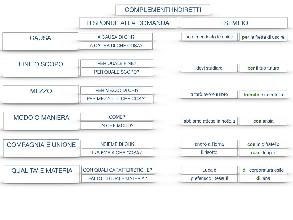 27. I COMPLEMENTI_ARGOMENTO E MATERIA_SIMULAZIONE.155