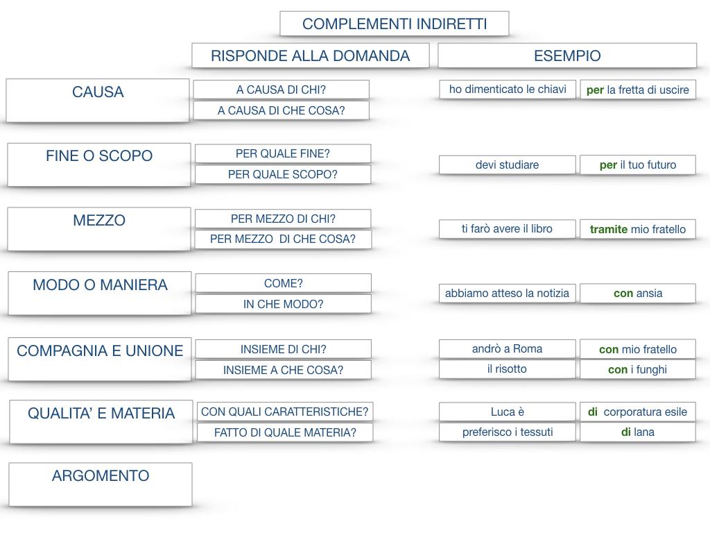 27. I COMPLEMENTI_ARGOMENTO E MATERIA_SIMULAZIONE.156