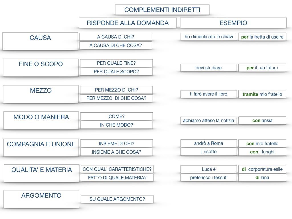 27. I COMPLEMENTI_ARGOMENTO E MATERIA_SIMULAZIONE.157