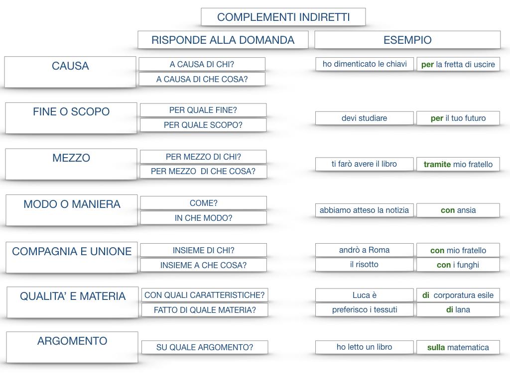 27. I COMPLEMENTI_ARGOMENTO E MATERIA_SIMULAZIONE.158