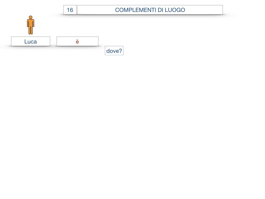 28. COMPLEMENTI DI LUOGO COMPLEMENTO DI STATO IN LUOGO_SIMULAZIONE.005