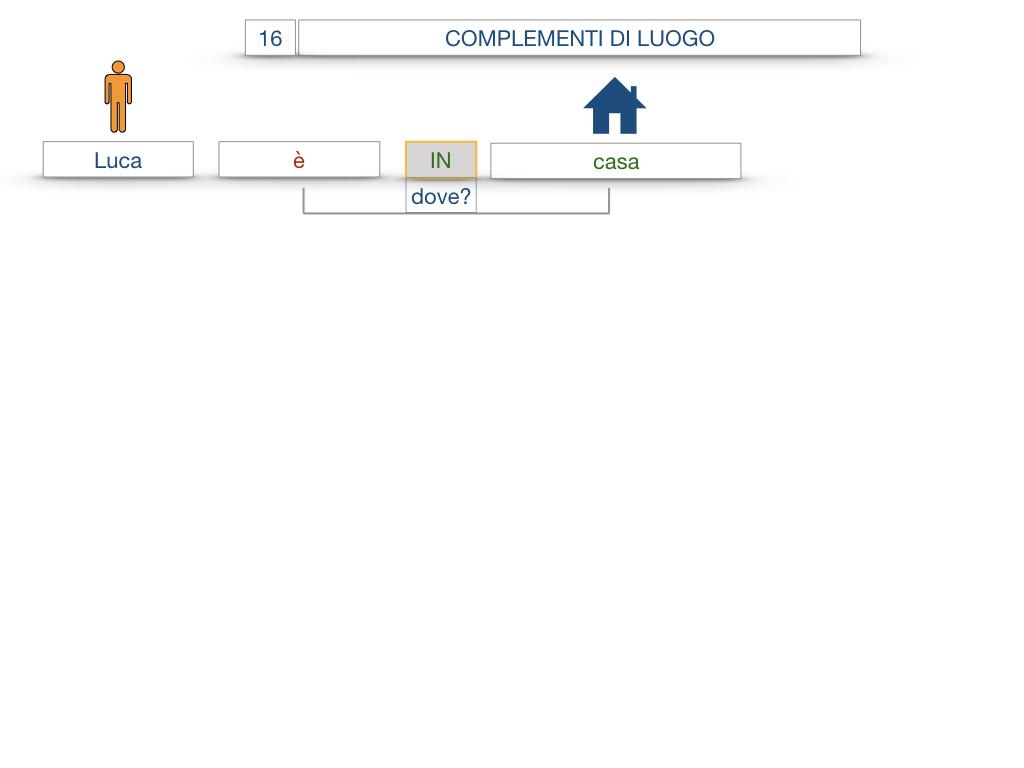 28. COMPLEMENTI DI LUOGO COMPLEMENTO DI STATO IN LUOGO_SIMULAZIONE.006