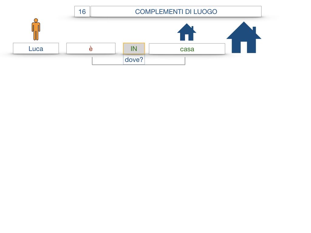 28. COMPLEMENTI DI LUOGO COMPLEMENTO DI STATO IN LUOGO_SIMULAZIONE.007