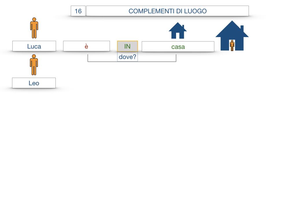 28. COMPLEMENTI DI LUOGO COMPLEMENTO DI STATO IN LUOGO_SIMULAZIONE.009