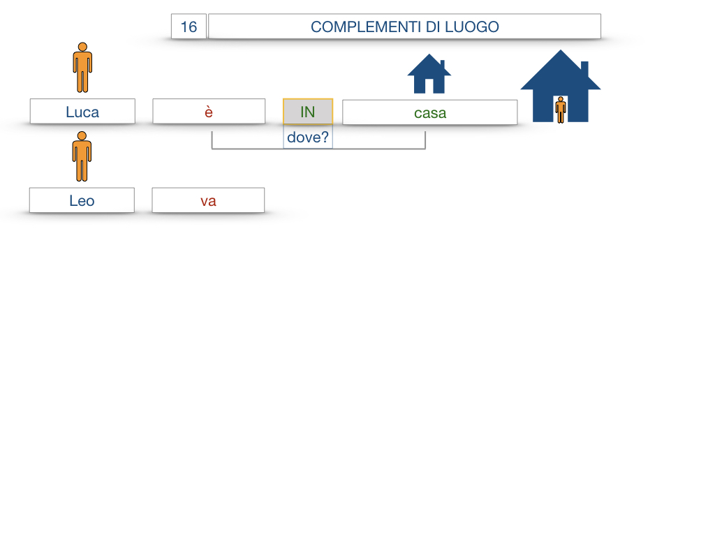 28. COMPLEMENTI DI LUOGO COMPLEMENTO DI STATO IN LUOGO_SIMULAZIONE.010