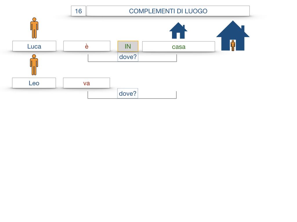 28. COMPLEMENTI DI LUOGO COMPLEMENTO DI STATO IN LUOGO_SIMULAZIONE.011