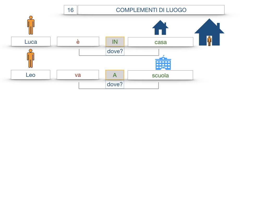 28. COMPLEMENTI DI LUOGO COMPLEMENTO DI STATO IN LUOGO_SIMULAZIONE.012