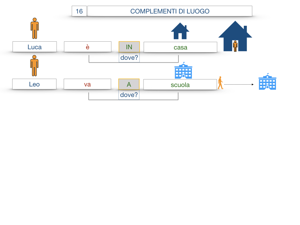28. COMPLEMENTI DI LUOGO COMPLEMENTO DI STATO IN LUOGO_SIMULAZIONE.014