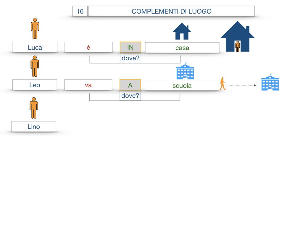 28. COMPLEMENTI DI LUOGO COMPLEMENTO DI STATO IN LUOGO_SIMULAZIONE.015