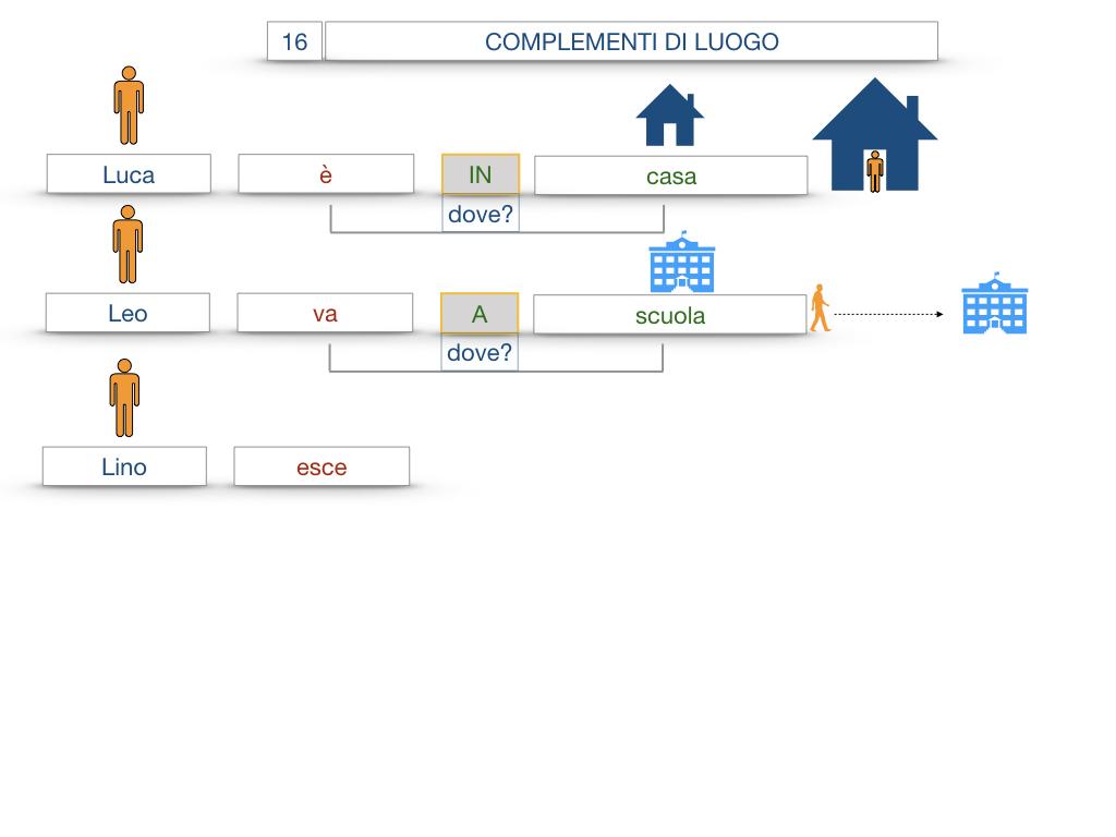 28. COMPLEMENTI DI LUOGO COMPLEMENTO DI STATO IN LUOGO_SIMULAZIONE.016