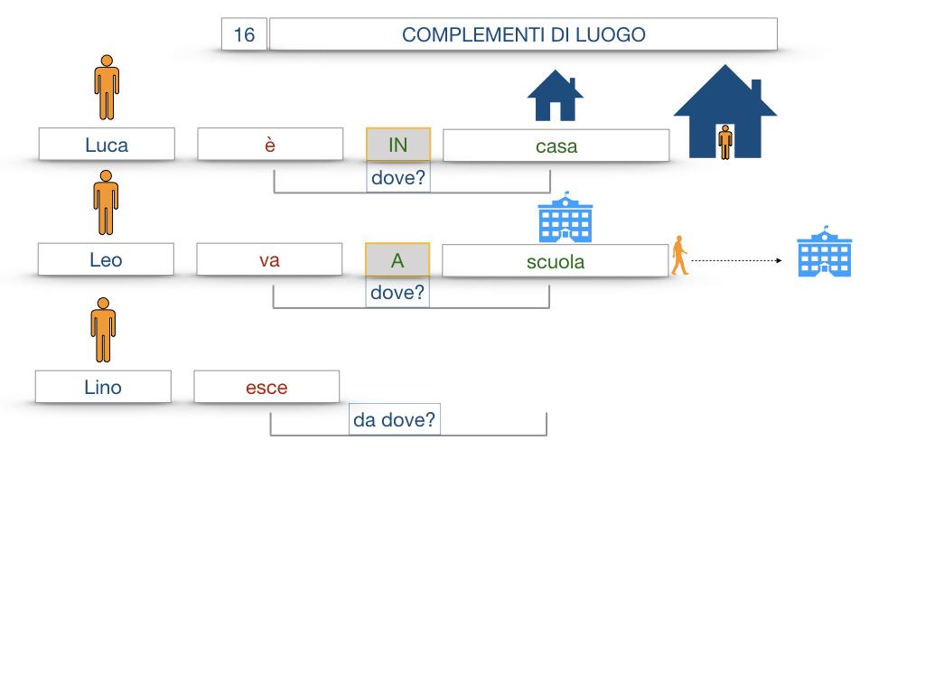 28. COMPLEMENTI DI LUOGO COMPLEMENTO DI STATO IN LUOGO_SIMULAZIONE.017